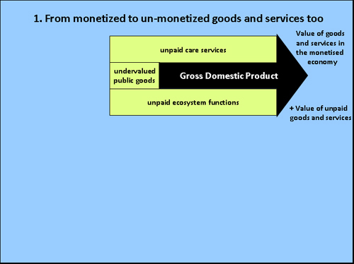 plus non-monetized goods and services