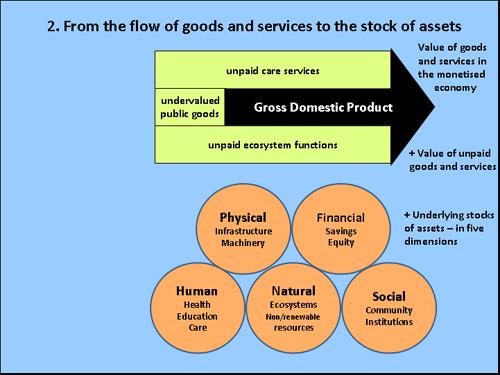 plus underlying assets
